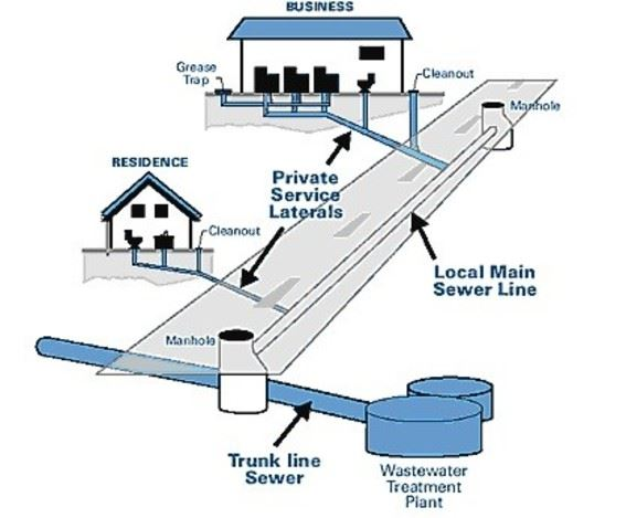 sewer_system_